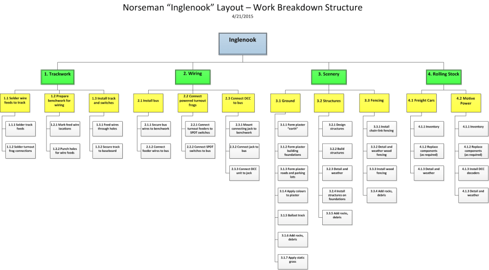 medium resolution of inglenook work breakdown structure