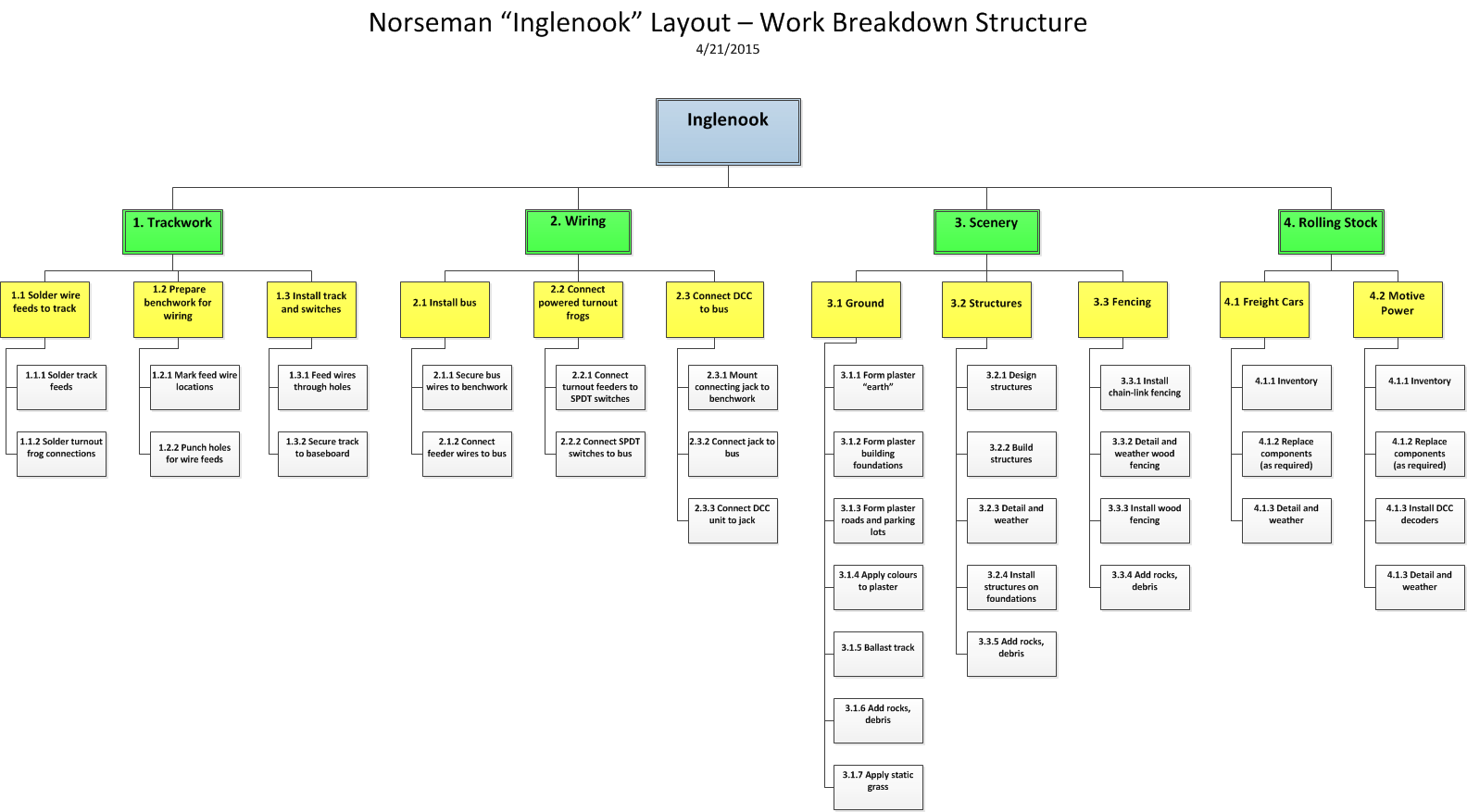 hight resolution of inglenook work breakdown structure