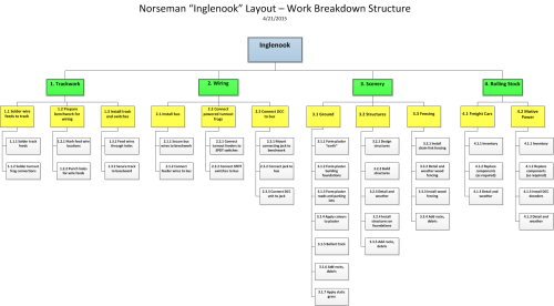 small resolution of inglenook work breakdown structure