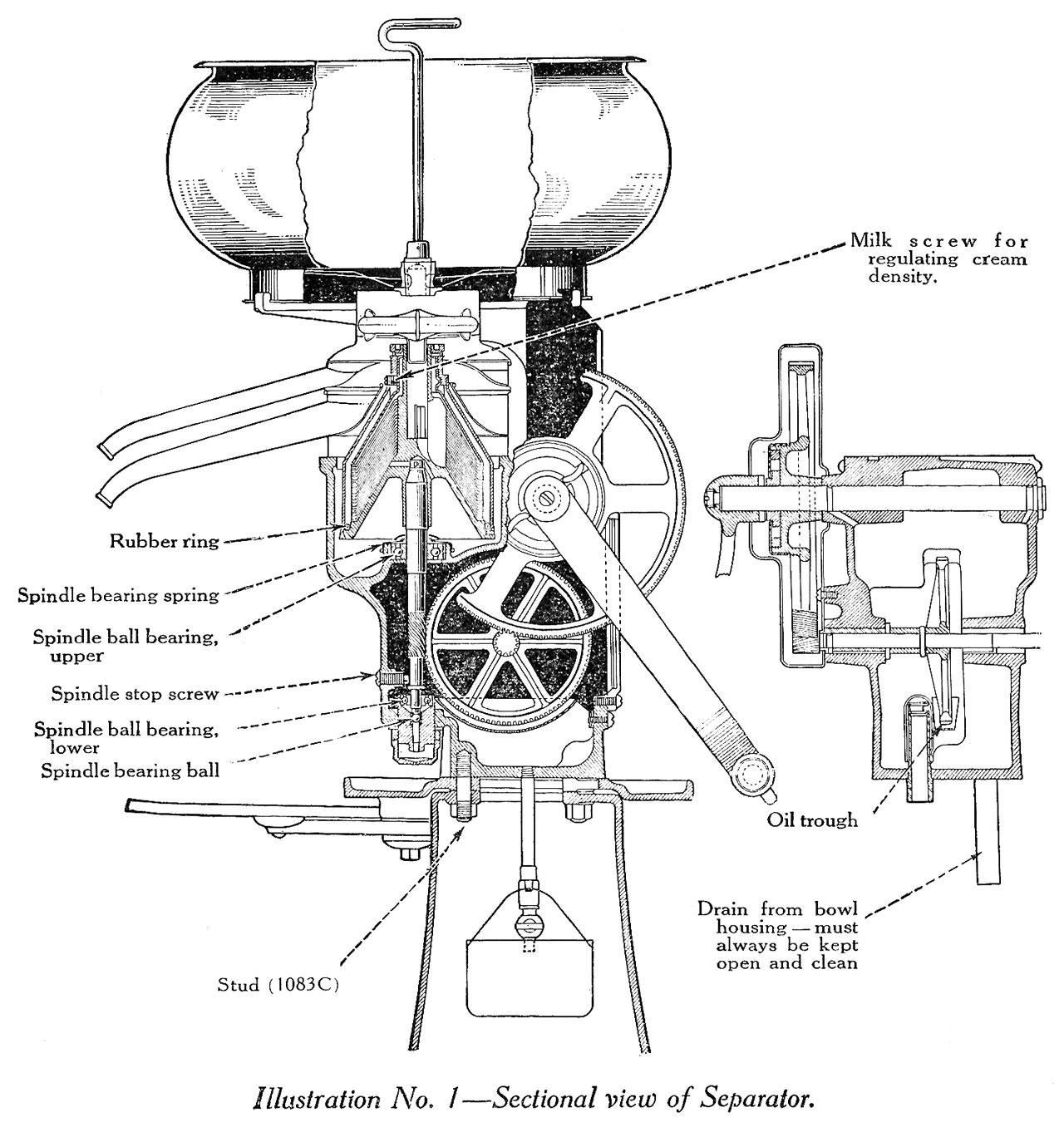 Diagram of cream separator