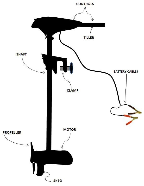 Accessories of Trolling Motor