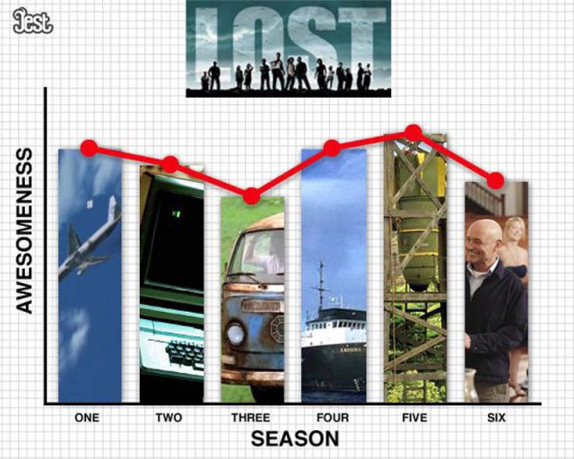 sériephile - 20 raisons d'arrêter une série tv shows quality over their seasons 640 06