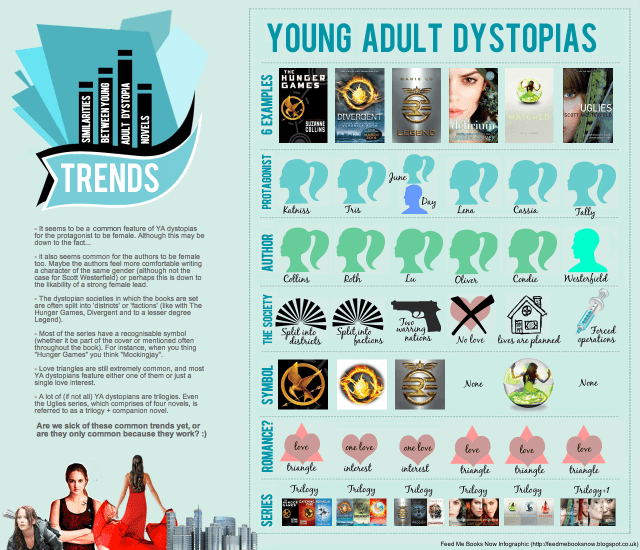 Young-adult-dystopias-infographic-Feed-Me-Books-Now