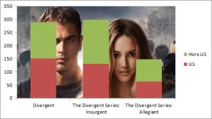 box office divergen