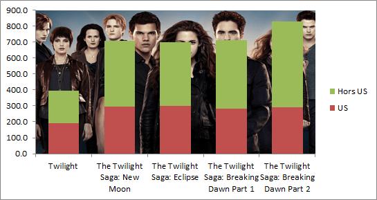box office twilight