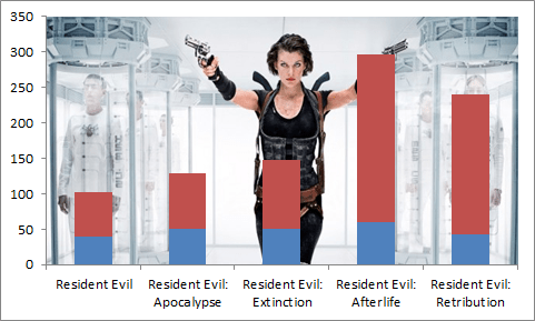 - Resident Evil : la saga en chiffres avant the Final Chapter saga resident evil box office 2