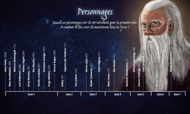 harry potter - Anniversaire : Harry Potter est arrivé il y a 20 ans ! Apparition des personnages