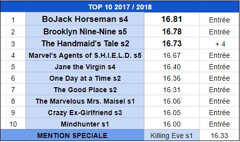 bilan collectif - Bilan Collectif de la Saison Séries 2017/2018 : quelle est la meilleure série de l'année? meilleures series 2018