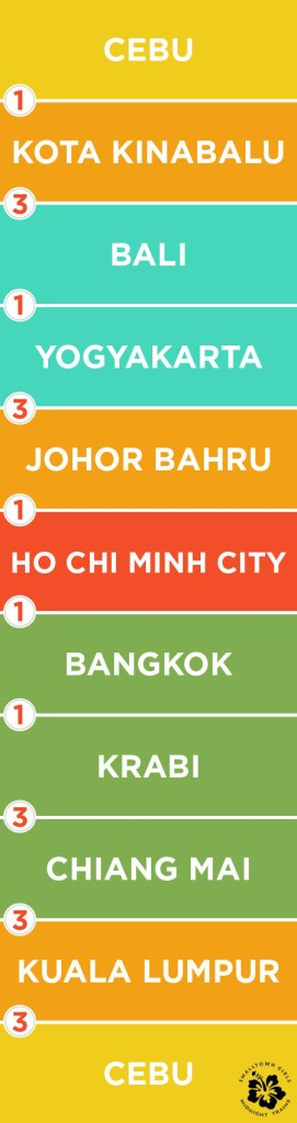 asean pass itinerary_20 credits_10 cities_5 countries_01