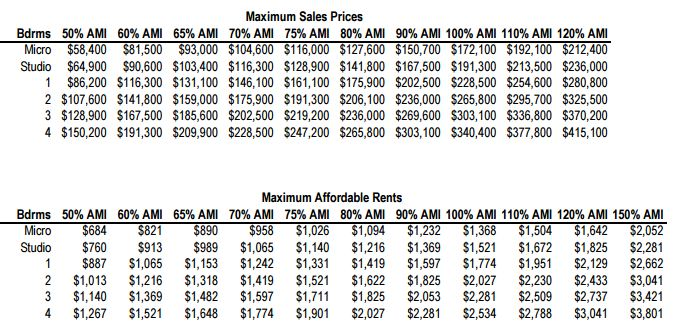 BOSTON maximum rents charged to income-restricted real estate