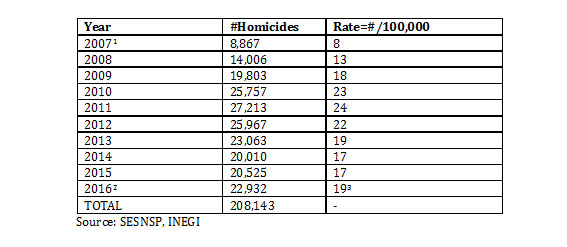 Mexican Cartel Strategic Note No. 19: +233,143 Homicides