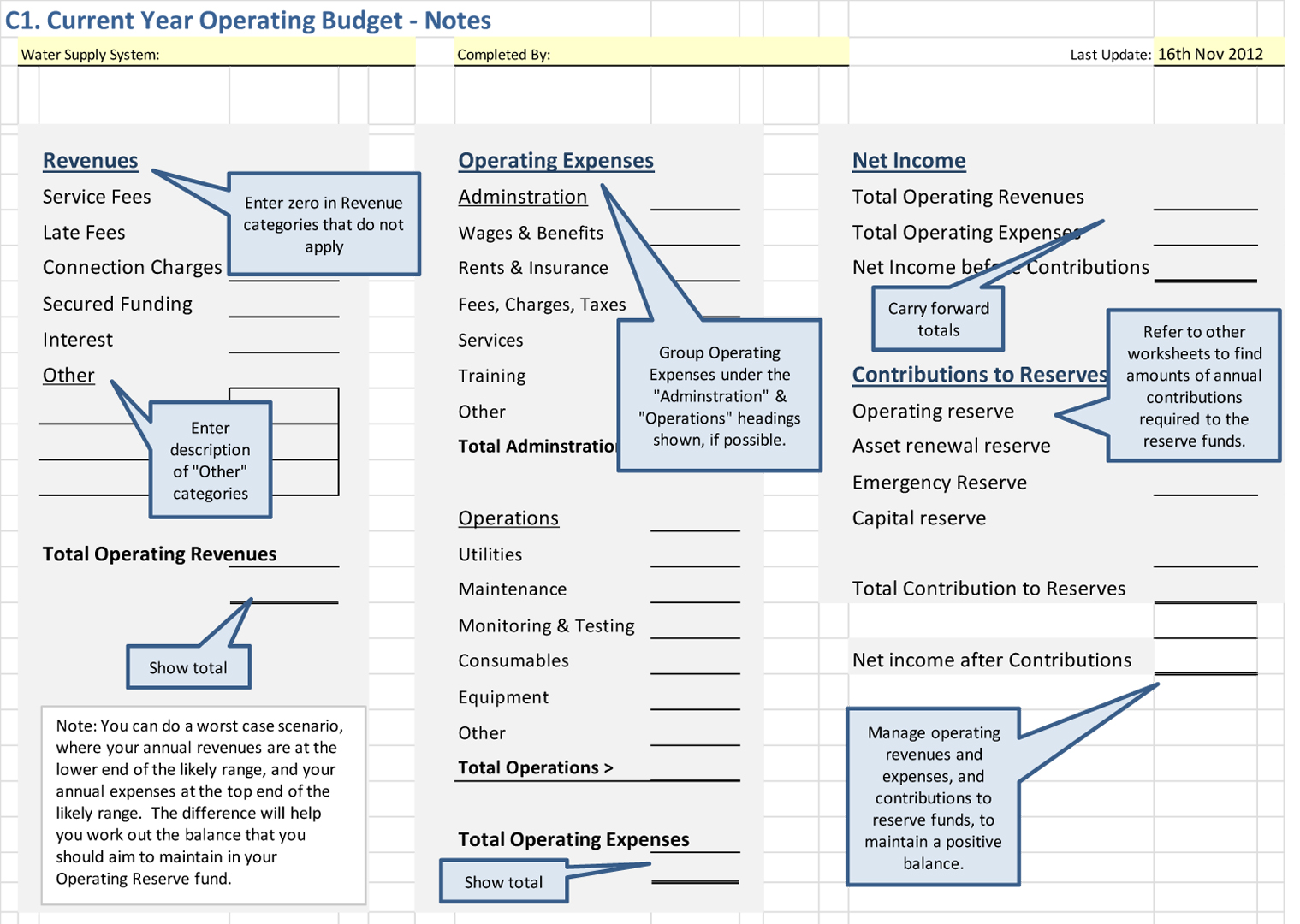Create An Annual Operating Budget