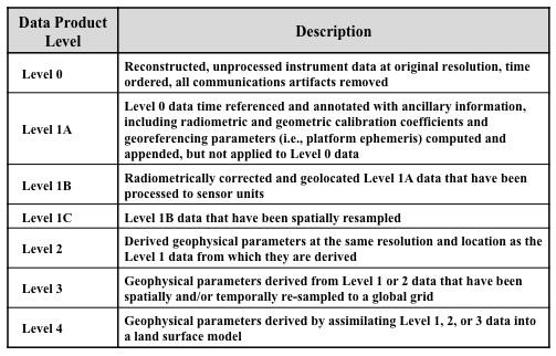 data product level description table