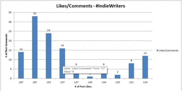 #IndieWriters Likes vs Comments - SmarketryBlog.com