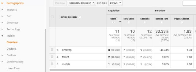 Find what devices visitors are using - Google Analytics reports - SmarketryBlog.com