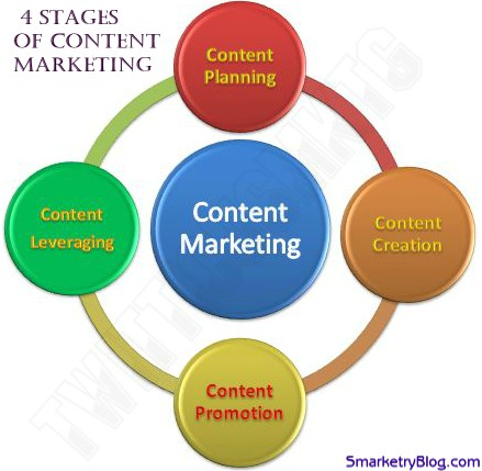 4 stages of content marketing by TwitticusMktg/SmarketryBlog.com