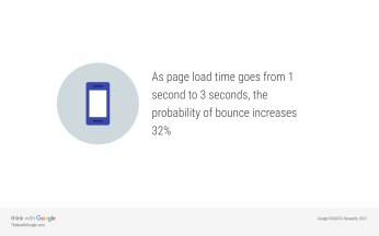 Page load time and increased bounce rate - think with google