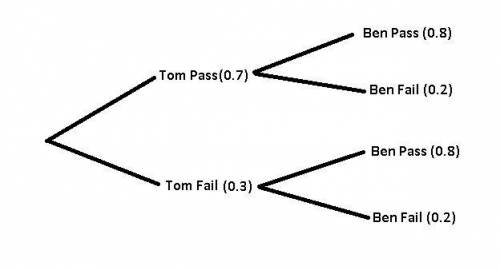 Ben and tom each take a driving test. the probability that