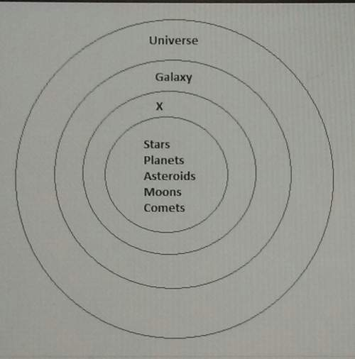 What title belongs in the circle labeled x in the diagram