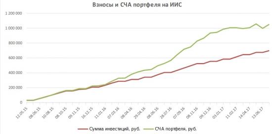 Портфель на ИИС. Июль 17. Рост портфеля и покупка Газпрома