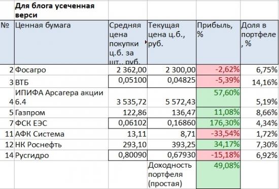 Портфель на ИИС. Июль 2018. Покупаем ВТБ и Газпром