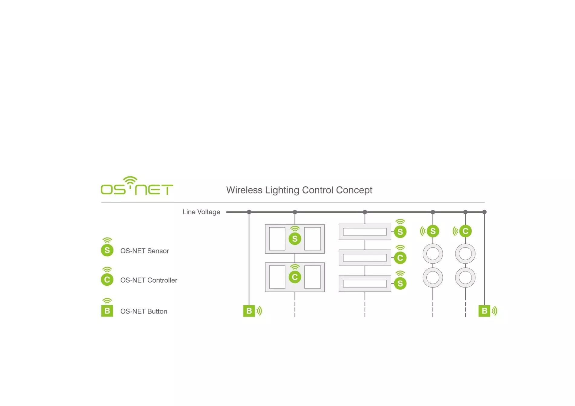 IR-TEC introduces OS-NET, A Simpler and Smarter Wireless