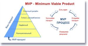 MVP как процесс