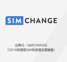 SIM CHANGE