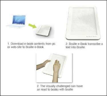 Braille ebook reader