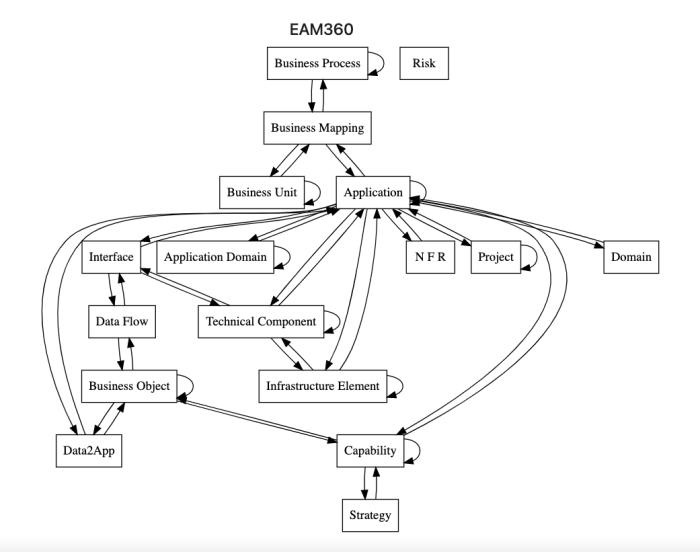 smart360-EAM-Datamodel