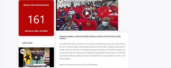UPDATE: Ghana's coronavirus cases hit 161