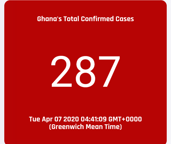 Ghana records 73 new  coronavirus cases, total count rise to 287