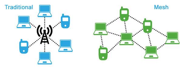 традиционна мрежа срещу mesh мрежа