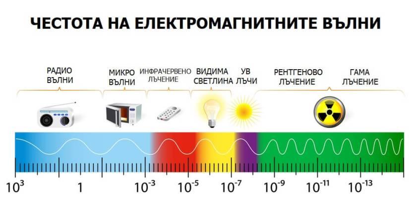честота на електромагнитните вълни