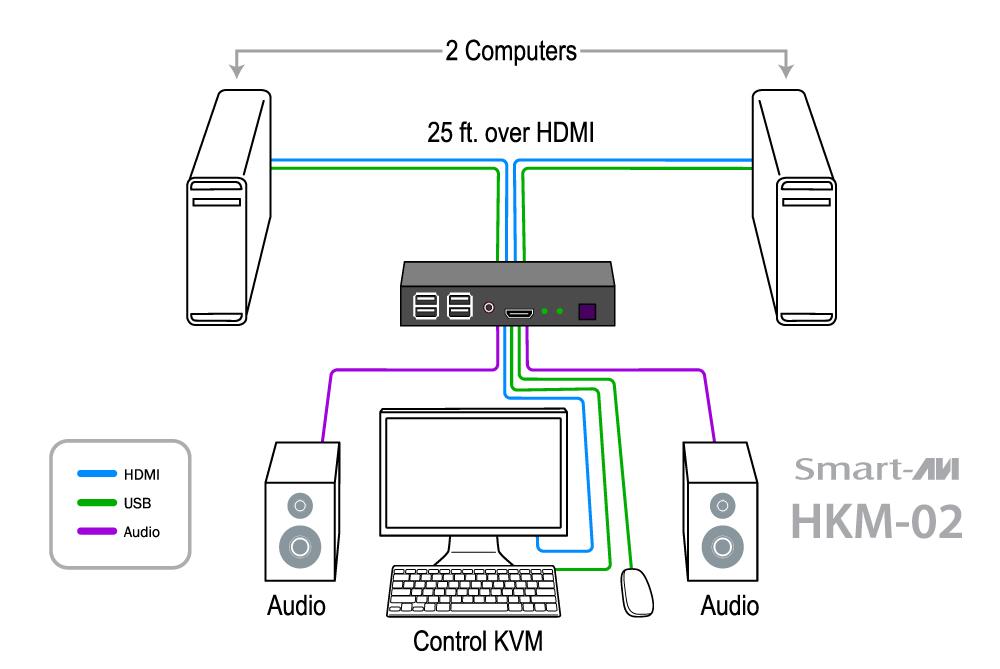 HKM-02 - SmartAVI