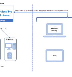 servicev architecture diagram png [ 1421 x 777 Pixel ]