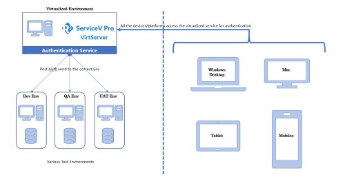 small resolution of servicev architecture diagram png