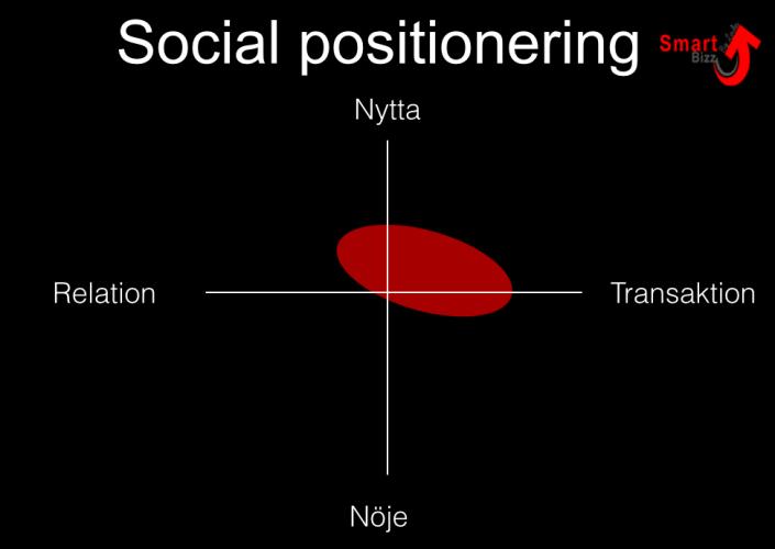 socialpositionering_socialamedier_smartbizz