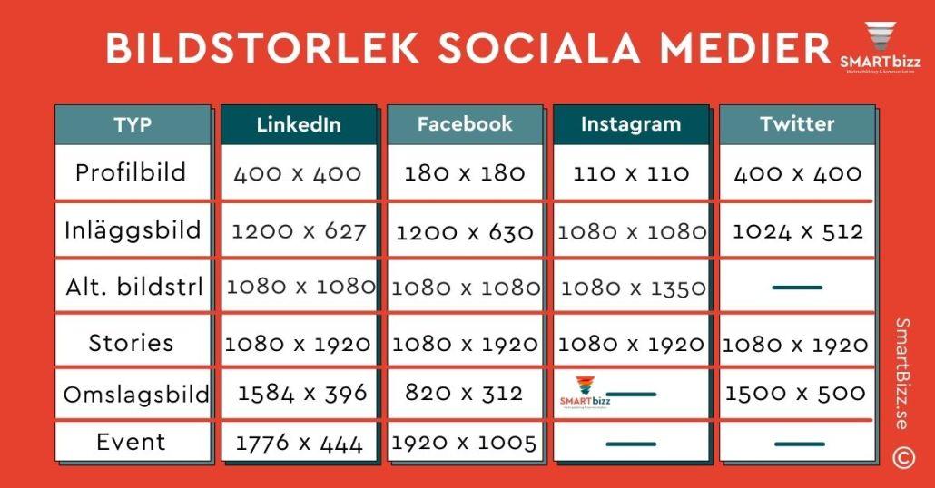 bildstorlek sociala medier 2021