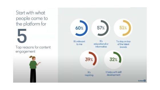 innehåll engagemang linkedin
