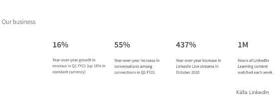 statistik LinkedIn 2021