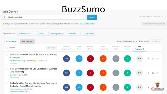buzzsumo innehåll sociala medier linkedin