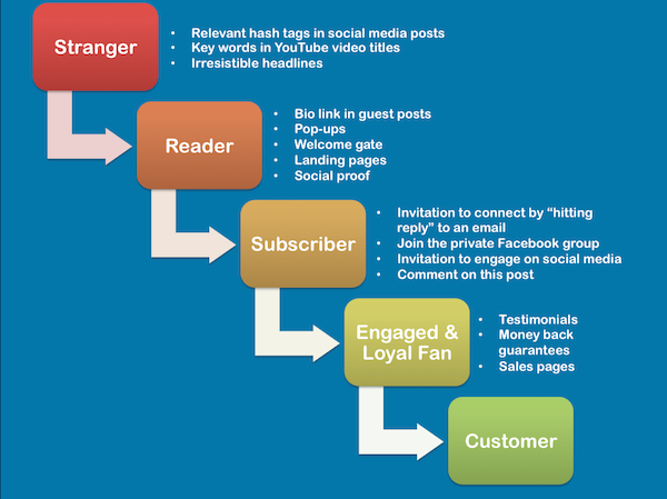 Content Strategy - Image 29