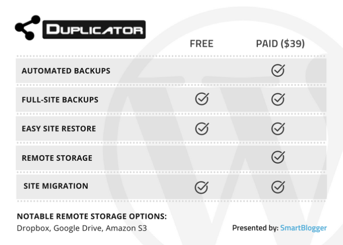 Duplicator - table