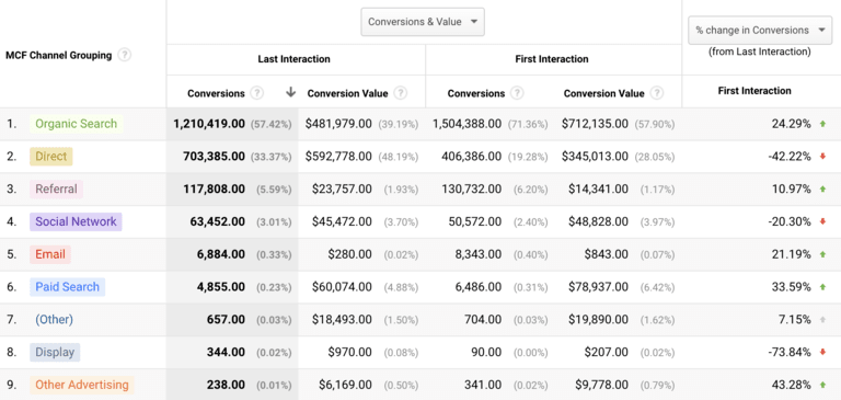content marketing strategy google analytics model comparison