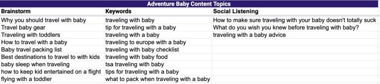 content marketing strategy social listening topics