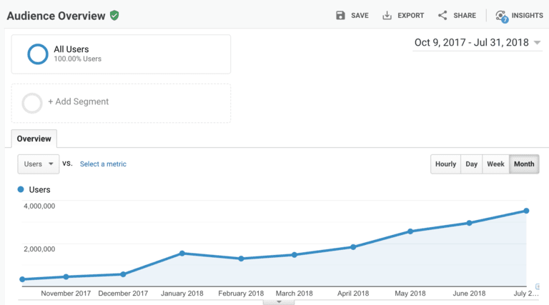content marketing strategy web traffic metrics