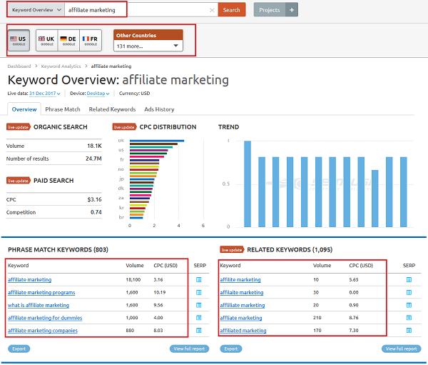 SEMrush Search Competitors' Keyword