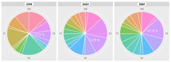 Predictive Analysis Consumer Behavior Chart