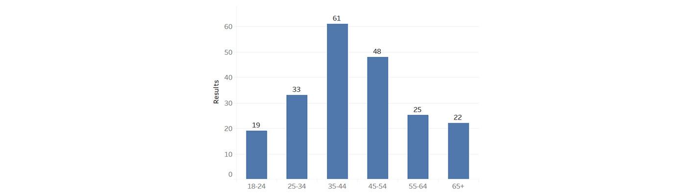 Facebook ads demography performance graph